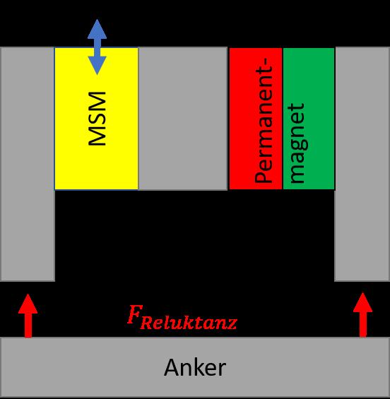 MSM-gesteuerter Permanentmagnetkreis